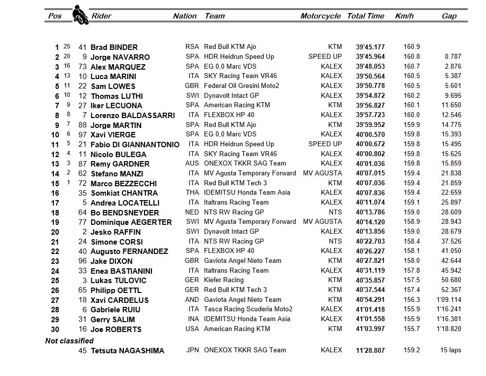 Clasificación carrera Moto2